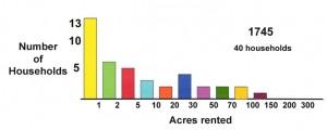 1745 land rented